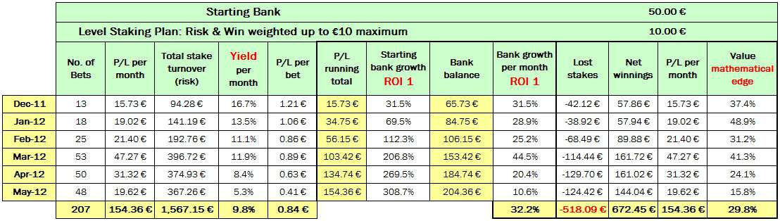 Table summarising overall performance of recommended bets including yield, return on investment, and value achieved