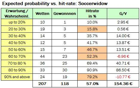 Table showing performance of all bets up to 31st May 2012 banded into probability cluster groups