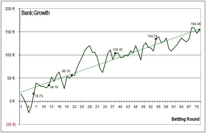 Line graph showing bank growth from 7th Dec 2011 to 31st May 2012