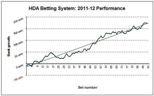 1X2 Betting System: 2012-2012 Bank Growth