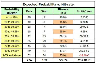 Table showing performance of all bets up to 30th June 2012 banded into probability cluster groups