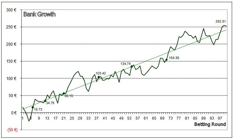 Line graph showing bank growth from 7th Dec 2011 to 30th Jun 2012