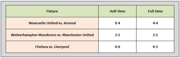 English Premier League Betting - Surprise Results 5.2.2011