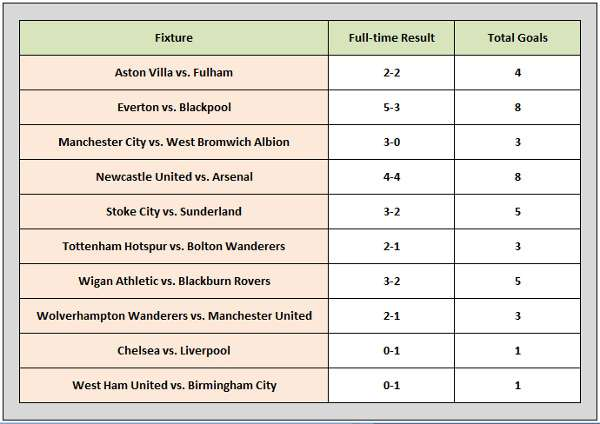 English Premier League - Results Weekend Commencing 5.2.2011