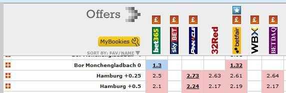 Football Betting - Asian Handicap +0.5 Market Versus Lay Betting