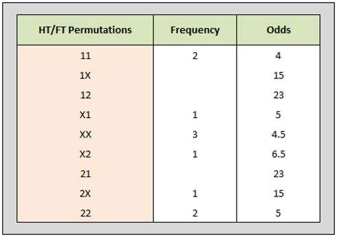 System X1 Test Table showing half-time/full-time permutation frequencies