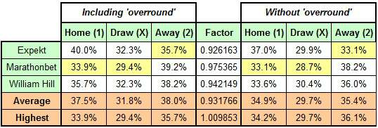 Comparison of probabilities with and without overround