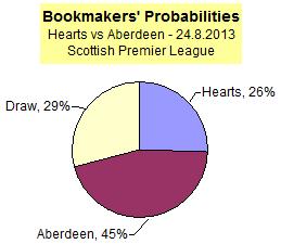 Hearts vs Aberdeen - Bookmaker Probabilities - Scottish Premier League match 24.8.2013