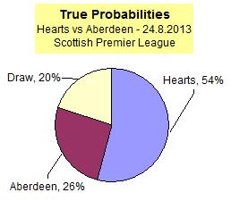 Hearts vs Aberdeen - True Probabilities - Scottish Premier League match 24.8.2013
