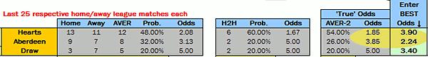 Value Bet Detector Screenshot - Hearts vs Aberdeen - SPL 24.08.2013 - True Odds Calculation 1x2