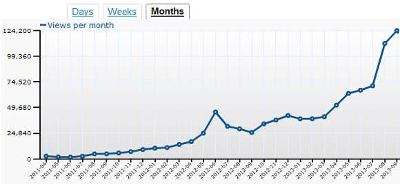 Screenshot from WordPress Site Stats showing Soccerwidow and Fussballwitwe Combined Page Views per month - April 2011 to September 2013