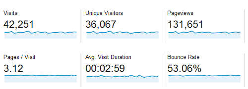 Screenshot showing Google Analytics Visitor Overview combined for Soccerwidow and Fussballwitwe - 24.09.2013 to 24.10.2013