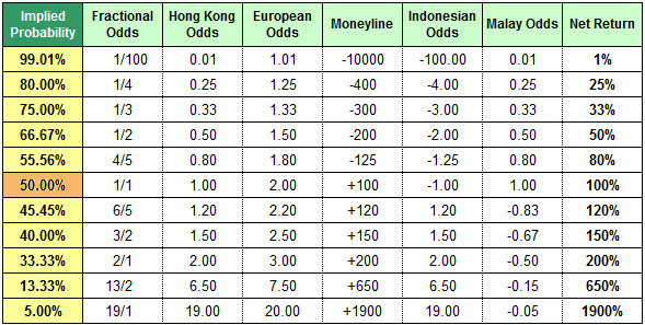 Odds Conversion Table - implied probabilities, net returns, fractional odds, decimal odds, Hong Kong odds, moneyline