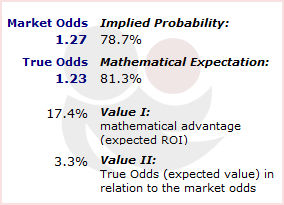 Betting Odds: Probabilities vs. Value