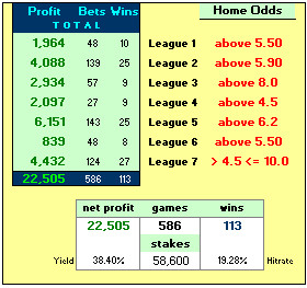 Table showing 1x2 Strategy Simulation 2009-14 – Backing the Underdog at home by Odds