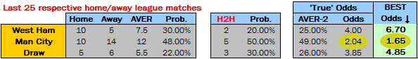 HDA Odds Calculation via Soccerwidow's VC: West Ham vs Man City - 25.10.2014