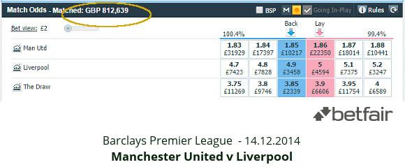 EPL - Man Utd v Liverpool - match odds 14.12.2014 - Betfair