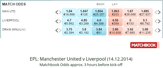 EPL – Man Utd v Liverpool – match odds 14.12.2014 – Matchbook