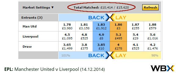 EPL – Man Utd v Liverpool – match odds 14.12.2014 – WBX