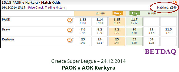 Greece Super League - PAOK v AOK - match odds 14.12.2014 - Betdaq