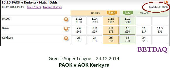 Greece Super League - PAOK v AOK - match odds 14.12.2014 - Betdaq