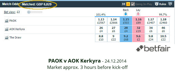 Greece Super League - PAOK v AOK - match odds 14.12.2014 - Betfair
