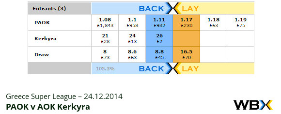 Greece Super League – PAOK v AOK – match odds 14.12.2014 – WBX