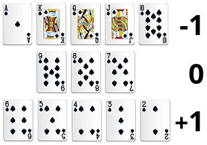High Low - Hi-Lo Blackjack Card Counting