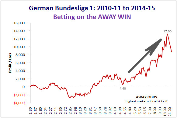 BL1 Betting on Away Win - 2010-11 to 2014-15