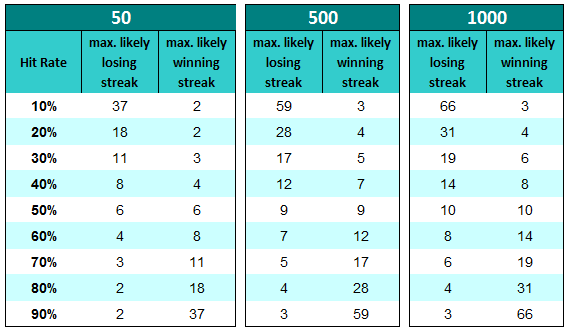 Winning and Losing Streaks Table