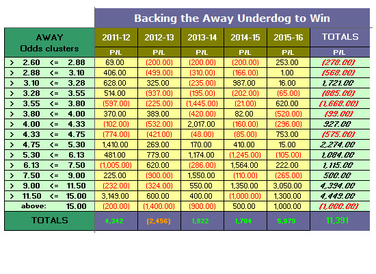 EPL Simulation - 2011-16 - Backing the Away Underdog