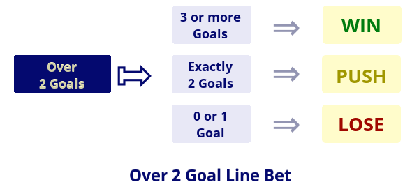 Illustration: Over 2 Goal Line Bet