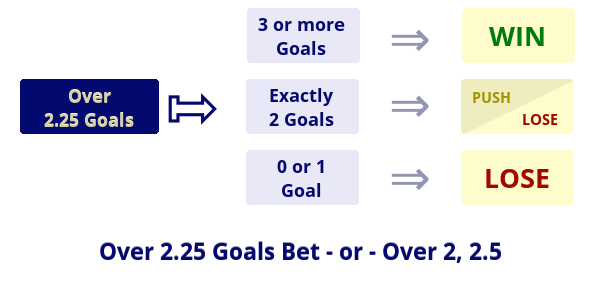 Illustration: Over 2.25 Goals / Over 2, 2.5 Goals