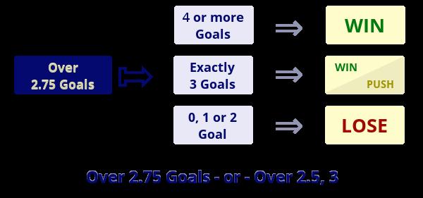 Illustration: Over 2.25 Goals / Over 2.5, 3 Goals