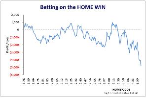 Japan J-League Home Win - Whole of Five Seasons 2012-16