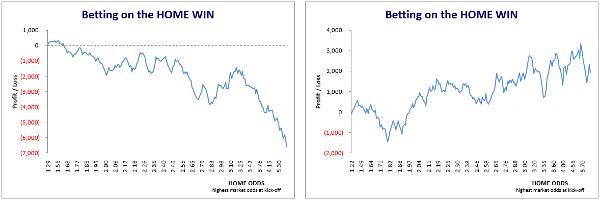 Japan J-League Home Win Comparison - 1st Half vs. 2nd Half of Five Seasons 2012-16