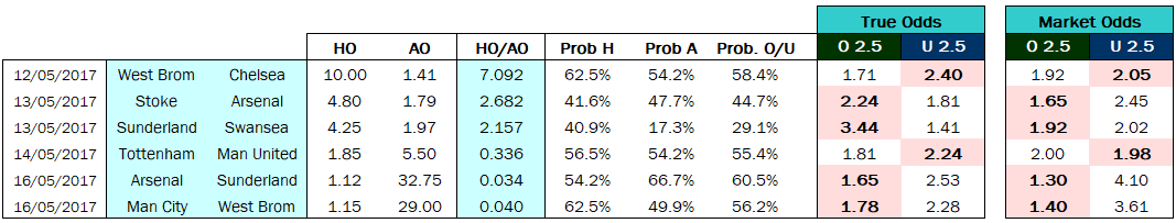 WE EPL 12.5.2017 to 16.5.2017 - True Odds vs Market Odds