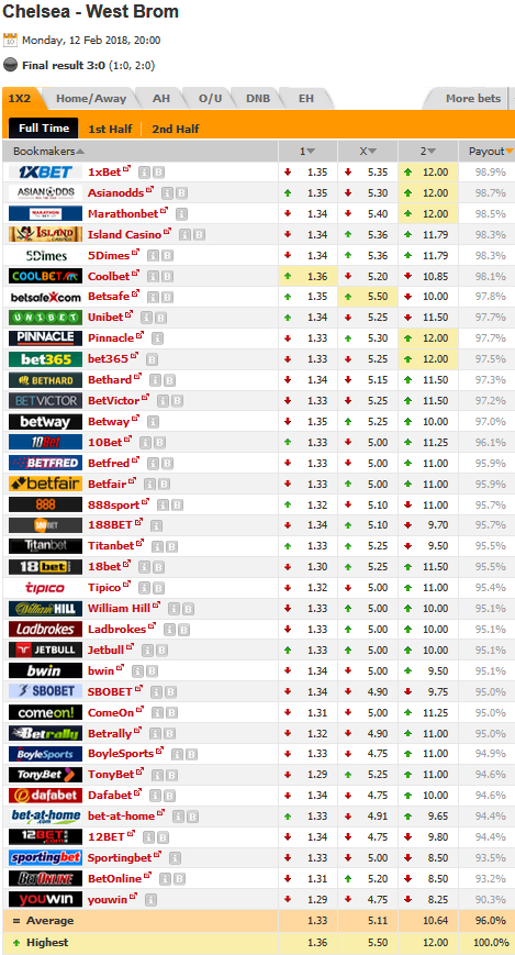 Oddsportal Bookmaker Payout Order Screenshot