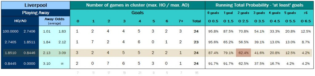 Liverpool Away - Over 'X' Goals Cluster Table 2012-2017 - Over 2.5 Goals Highlighted