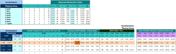 Over/Under Cluster Table - Betting Tables Tab - Southampton's Cluster Row Highlighted