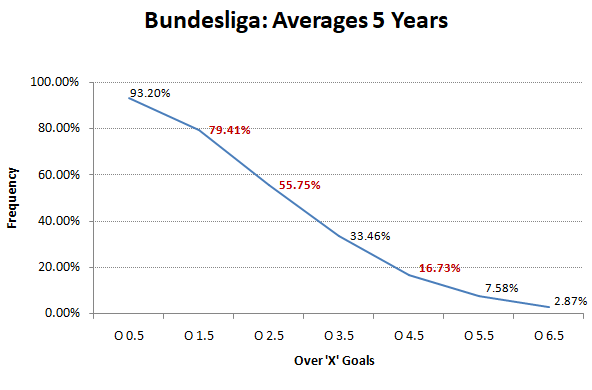 BL - averages- 2012-13 to 2016-17 - Over goals frequency