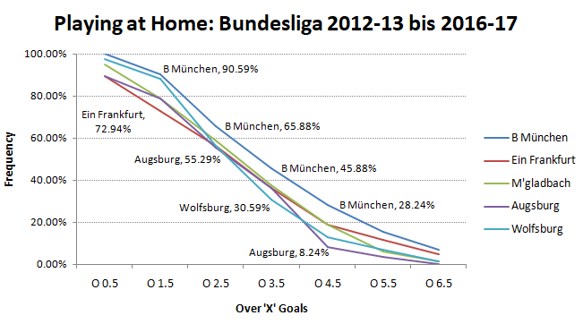 BL - playing at home - 2012-13 to 2016-17 - Over goals frequency - with BM