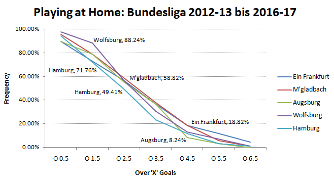 BL - playing at home - 2012-13 to 2016-17 - Over goals frequency