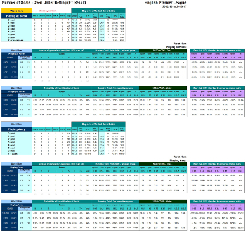 Over/Under Cluster Table - Betting Table Screenshot