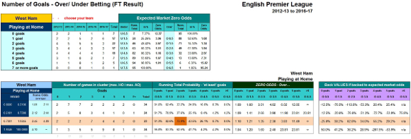 Over/Under Cluster Table - Betting Tables Tab - West Ham's Cluster Row Highlighted