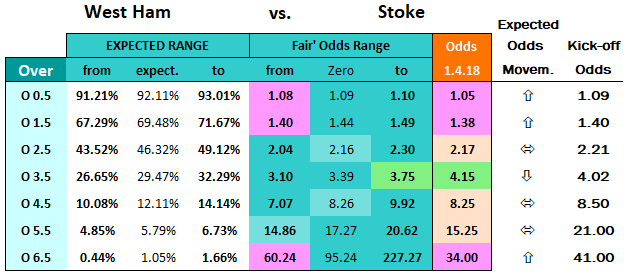 West Ham vs Stoke - expected odds movements 16.4.18