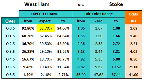 West Ham vs Stoke - odds calculation using HO/AO wuotient - 16.4.18