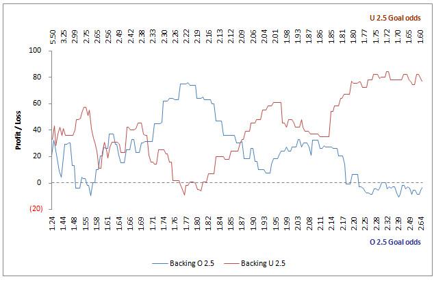 Inflection Point Graphs OU 2.5 goals