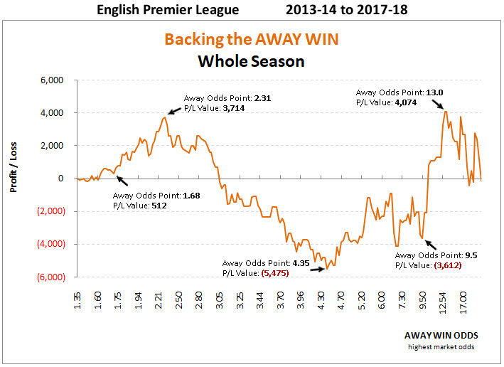 epl betting graph