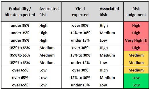 Low risk high reward bettingadvice best golf betting